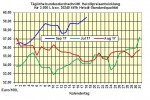 Heizölpreise-Trend: Heizölpreise fallen - jetzt Chance zur Bevorratung nutzen