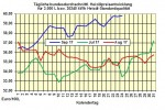 Heizölpreise-Trend: Heizölpreise zum Wochenstart seitwärts erwartet