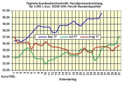 Heizölpreise-Trend: Schwacher Euro und stabiler Brentölpreis lassen auch heute Heizölpreise steigen