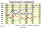 Heizölpreise-Trend: Heizölpreise seitwärts ins Wochenende