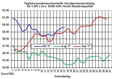 Heizölpreise-Trend: Heizölpreise zur Wochenmitte seitwärts erwartet