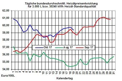 Heizölpreise-Trend: Weitere Entspannung bei den Heizölpreisen zum Wochenausklang
