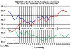 Heizölpreise-Trend: Neue Woche beginnt mit steigenden Heizölpreisen