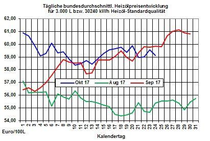 Heizölpreise-Trend: Steigende Ölpreise lassen auch die Heizölpreise zur Wochenmitte steigen