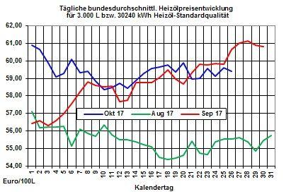 Heizölpreise-Trend: Rutsch des Euro belastet die Ölmärkte zum Wochenausklang