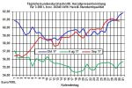 Heizölpreise-Trend: Auch zum Start in den November steigen die Heizölpreise weiter