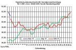 Heizölpreise-Trend: Heizölpreise leicht steigend ins Wochenende
