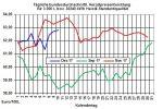 Heizölpreise-Trend: Zum Wochenstart wenig Bewegung bei den Heizölpreisen