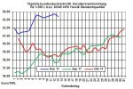 Heizölpreise-Trend: Schwache Rohölpreise und stärkerer Euro lassen auch heute die Heizölpreise weiter fallen