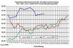 Heizölpreise-Trend: Heizölpreise zum Wochenstart steigend