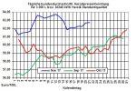 Heizölpreise-Trend: Fallende US-Öllagerbestände lassen Heizölpreise zur Wochenmitte weiter steigen