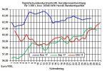 Heizölpreise-Trend: Heizölpreise in Wartestellung auf Opec-Ergebnisse