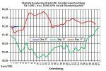 Heizölpreise-Trend: Heizölpreise mit Preisanstieg in die neue Woche