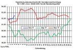 Heizölpreise-Trend: Einbruch bei den Ölpreisen lässt Heizölpreise fallen