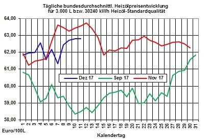 Heizölpreise-Trend: Weiter steigende Brentölpreise lassen Heizölpreise auch stark steigen