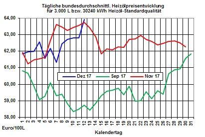 Heizölpreis-Trend: Ölpreisanstieg treibt Heizölpreise auf 30-Monatshoch