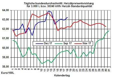 Heizölpreise-Trend: Bei ruhigem Handel Heizölpreise leicht steigend erwartet