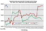 Heizölpreise-Trend: Brentölpreis marschiert in Richtung 70 USD/Barrel und lässt Heizölpreise auch steigen