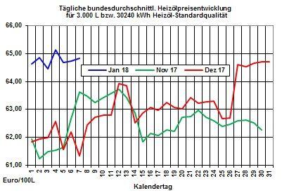 Heizölpreise-Trend: Heizölpreise zum Wochenstart seitwärts