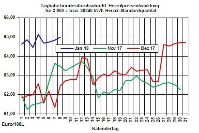 Heizölpreise-Trend: Heizölpreise bedingt durch ruhigen Handel seitwärts