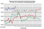 Heizölpreise-Trend: Wann überspringt der Brentölpreis die Marke von 70 US-Dollar/Barrel?