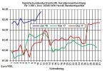 Heizölpreise-Trend: Starker Euro lässt Heizölpreise zum Wochenausklang fallen