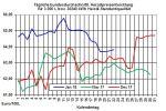 Heizölpreise-Trend: Rohölpreise wieder über 69 USD/Barrel - Heizölpreise leicht steigend