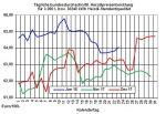 Heizölpreise-Trend: Heizölpreise seitwärts - starker Rohölpreisanstieg am Vortag wird durch starken Euro gebremst