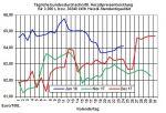 Heizölpreise-Trend: Schwacher US-Dollar lässt Heizöl- und Rohölpreise weiter steigen