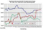 Heizölpreise-Trend: Heizölpreise auf hohem Niveau seitwärts in die neue Woche