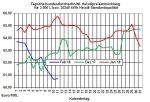 Heizölpreise-Trend: Heizölpreise setzen auch zum Wochenstart den Abwärtstrend der Vorwoche fort