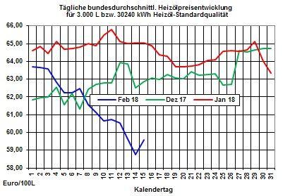 Heizölpreise: Heizölpreise seitwärts ins Wochenende