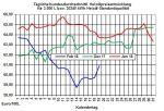 Heizölpreise: Heizölpreise setzten auch heute ihren Preisanstieg fort