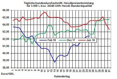 Heizölpreise: Starker Rohölpreisanstieg am Freitag lässt zum Wochenstart auch die Heizölpreise weiter steigen