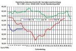 Heizölpreise: US-Ölfördermengen halten Ölpreise unter Druck