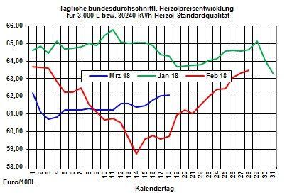 Heizölpreise-Trend: Heizölpreise zum Wochenauftakt erneut steigend erwartet