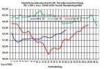 Heizölpreise-Trend: Starker Anstieg der Rohölpreise und schwacher Euro lassen heute die Heizölpreise stark steigen