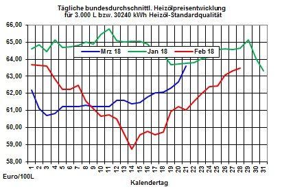 Heizölpreise-Trend: Knackt der Brentölpreis heute die Marke von 70 USD/Barrel ?