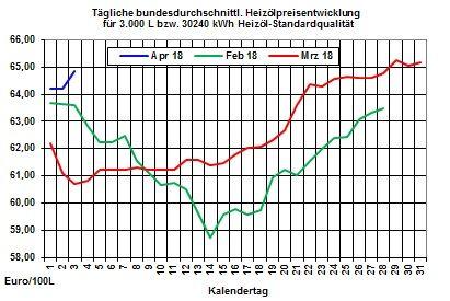 Heizölpreise: Heizölpreise bei impulslosen Handel zur Wochenmitte seitwärts