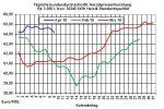 Heizölpreise-Trend: Starker Anstieg der Rohölpreise zieht Heizölpreise ebenfalls in die Höhe