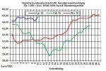 Heizölpreise-Trend: Brentölpreis überspringt mit starkem Anstieg locker die Marke von 71 USD/Barrel