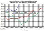 Heizölpreise-Trend: Heizölpreise springen auf den höchsten Stand seit Juni 2015