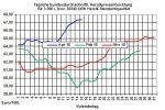 Heizölpreise-Trend: Entspannung bei den Heizölpreisen zum Wochenstart
