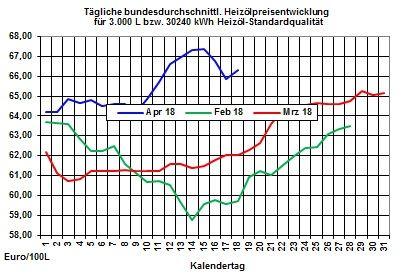 Heizölpreise-Trend: Brentölpreis auf höchstem Stand seit Anfang Dezember 2014