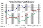 Heizölpreise aktuell: Schwächelnder Euro lässt Heizölpreise zum Wochenstart steigen
