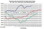 Heizölpreise-Trend: Mix aus bullishem Rohölpreis und schwachem Euro lässt Heizölpreise weiter steigen
