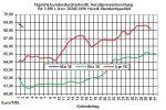 Heizölpreise-Trend: Zick-Zack-Kurs bei den Heizölpreisen setzt sich fort