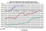 Heizölpreise-Trend: Heizölpreise mit kleiner Verschnaufpause