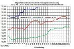 Heizölpreise-Trend: Wann überspringt der Brentrohölpreis die Marke  von 80 USD/Barrel