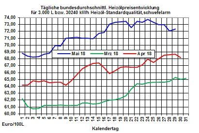 Heizölpreise-Trend: Ölpreise heute in ruhigem Fahrwasser